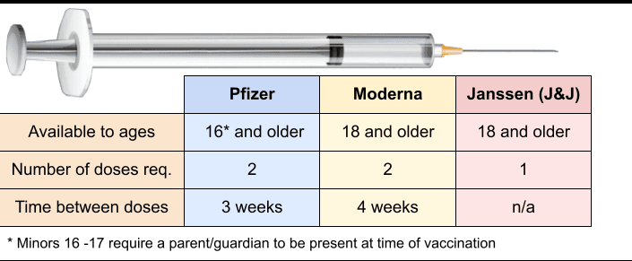 vaccine age requirements